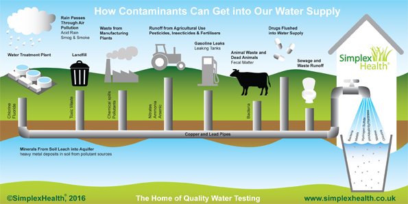 Why Test Drinking Water Top Contaminants In Drinking Water