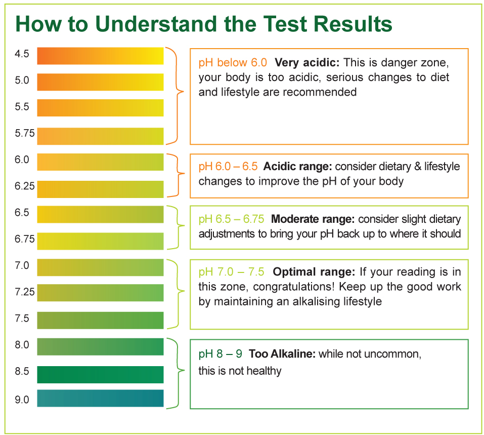 Ph Test Strips How To Test Your Ph Levels Saliva Amp Urine