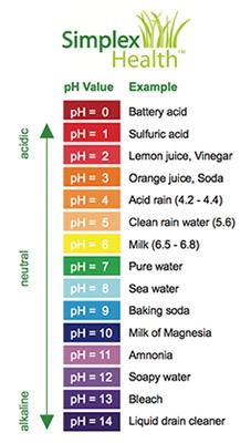 pH values chart